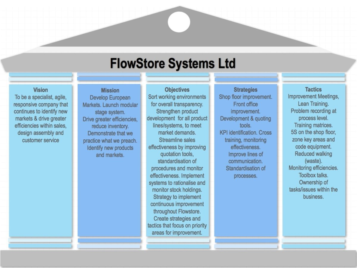 Continual improvement strategies are employed by flowstore's development plans