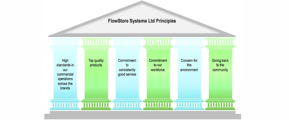 Flowstore Company Principles