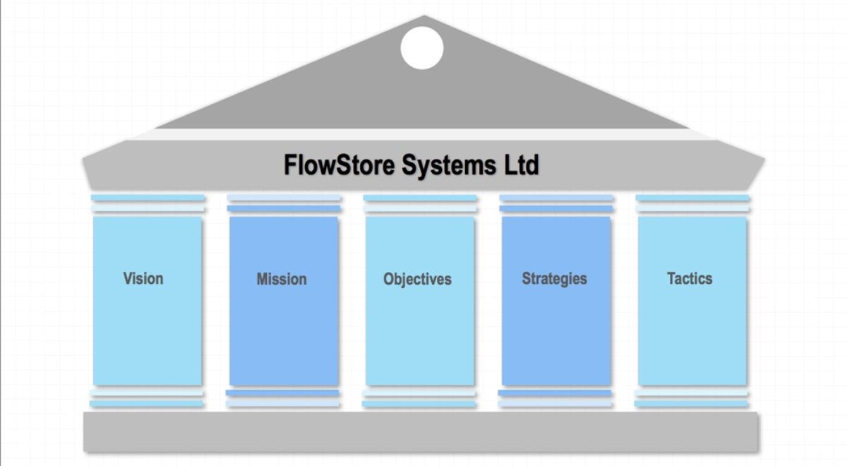 flowstore's continual improvement as an innovative company